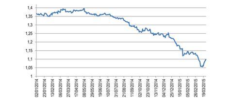 italia cambi giornalieri confartigianato 187 studi boom export verso usa 37 2