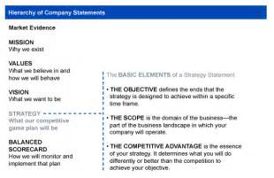 Business Objective Statement Examples Strategy Statement Competitive Advantage Objectives Scope