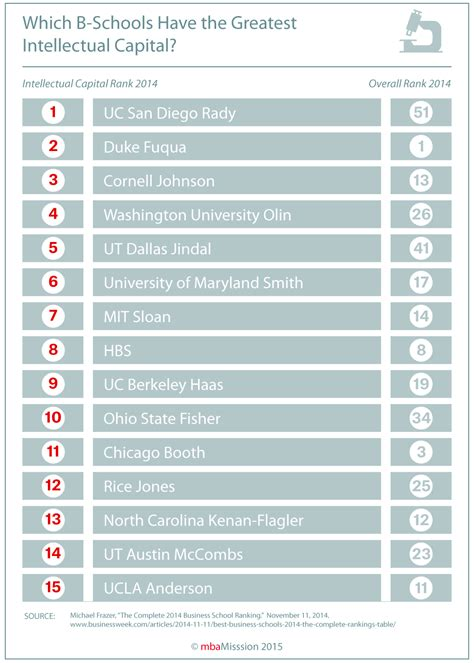 Bloomberg Mba Rankings 2014 by Business School Admissions Mba Admission