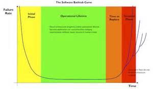 bathtub curve failure rate the software bathtub curve understanding the software