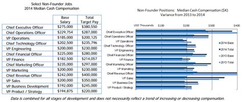 Chief Revenue Officer Salary by Average Cro Salary Expectations Chief Revenue Officer