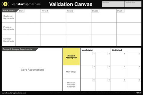 experiment design lean startup which canvas for my project digital evolution