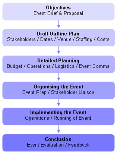 event planning process template calendar template 2016