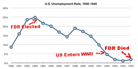 When Fdr Became President Unemployment Rate | when fdr became president unemployment rate when fdr