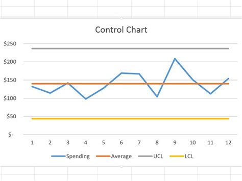draw a chart how do i create charts in excel techwalla