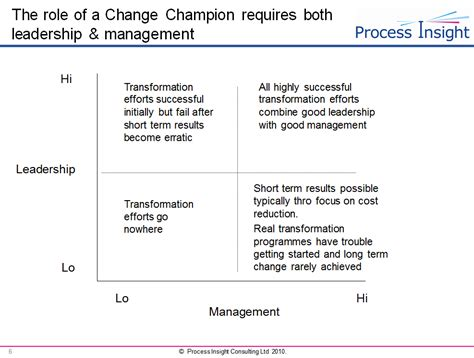 Mba In Leadership And Change Management by Piclub Tips Tricks Just Another Site