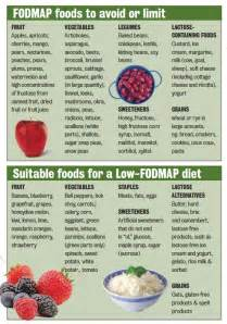 ibs and a low fodmap diet premier health fitness fodmap chart