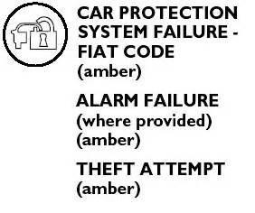 Fiat Grande Punto Dashboard Symbols Motor Springt Nicht An Motorkontrolleuchte Und