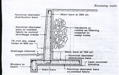 design criteria of retaining wall cantilever retaining wall functions and design