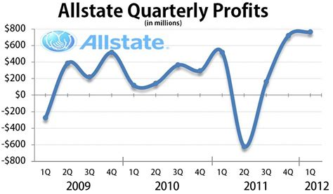 Allstate First Quarter Financial Results Show Rising