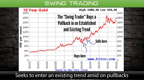 swing vs day trading position trading swing trading day trading what is