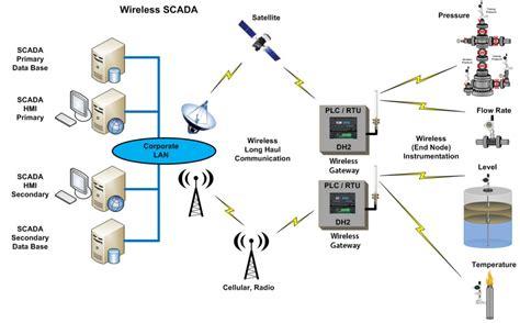 rtu scada wiring diagrams repair wiring scheme