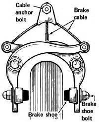 Bike Brake System Diagram Physics Cycling