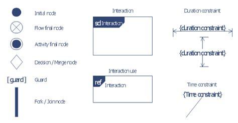activity diagram means activity diagram symbols uml activity diagram symbols