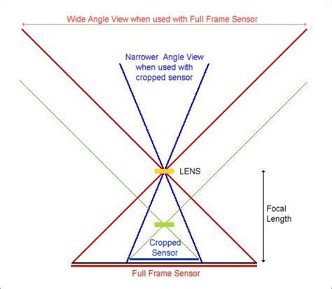 crop sensor (aps c) cameras and lens confusion