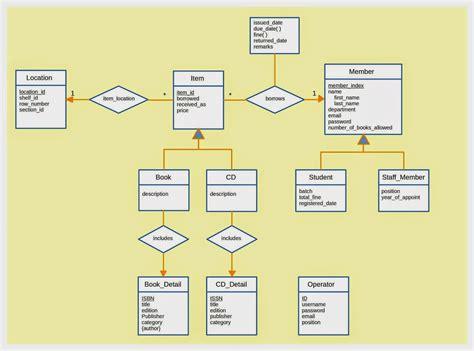 er diagram for library management system shiluka s library management system database