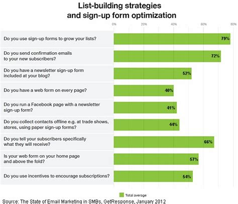small and midsize business email list building and newsletter optimization statistics