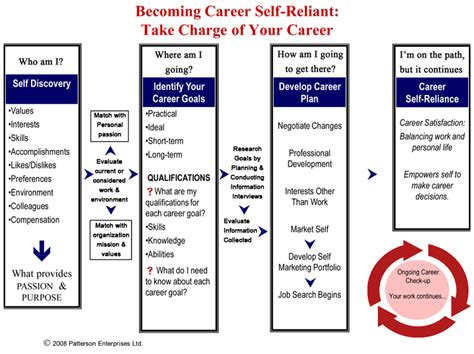 career flowchart career planning overview flowchart