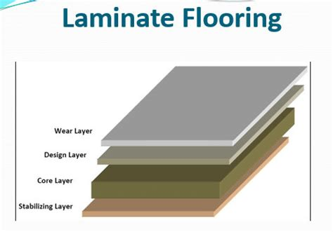 Formaldehyde Off Gassing from Laminate Flooring   Assured