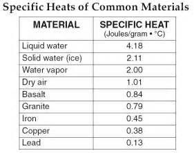 Table Of Specific Heats by Reference Tables