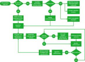 flowchart hr management process