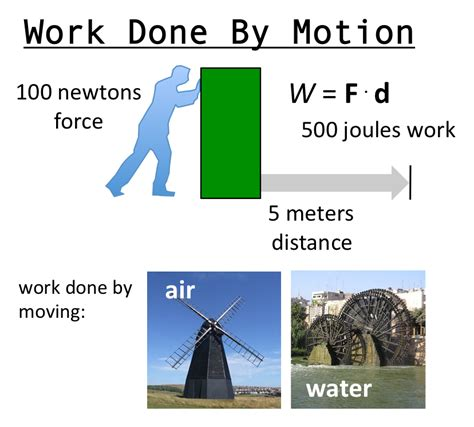 work is defined as the energy transferred by a