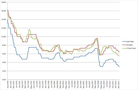australia housing loan interest rate home loans fixed vs variable interest rates travis blog