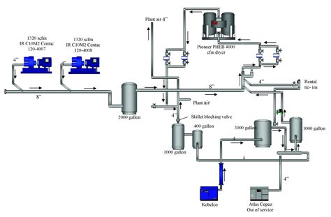 analysis of current air compressors and dryers in a system assessment compressed air best