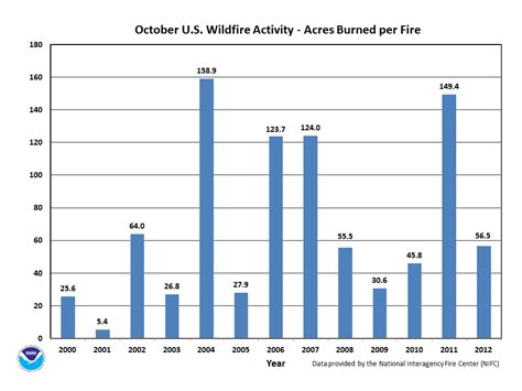 wildfires october 2012 state of the climate national