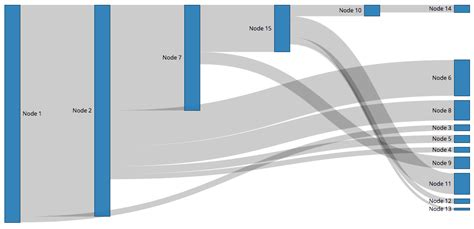 d3 sankey diagram javascript how to y position of one branch in d3