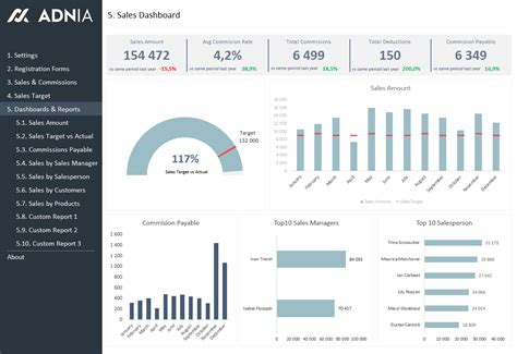 free excel sales dashboard templates sales kpi and commission tracker dashboard excel