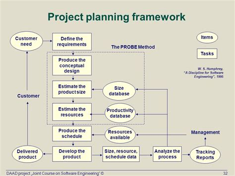 design framework in software engineering topic x personal software process psp ppt download