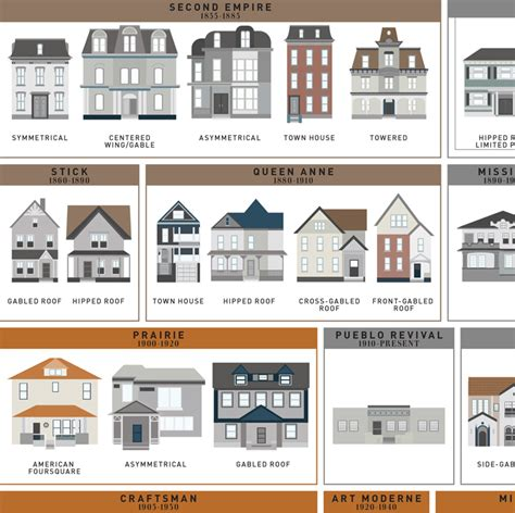 architectural styles of homes an art print by pop chart lab featuring 121 american house