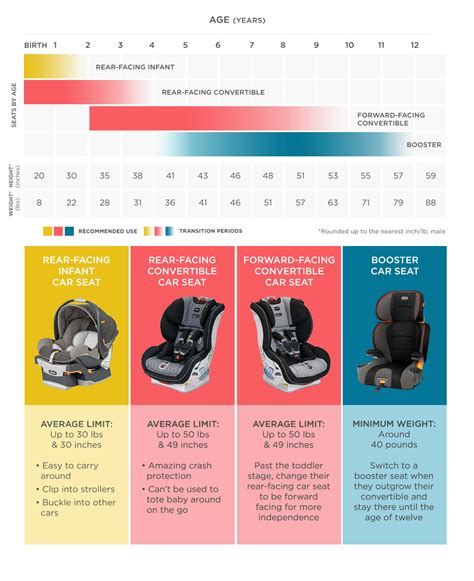 age limit for car seat how to choose a car seat
