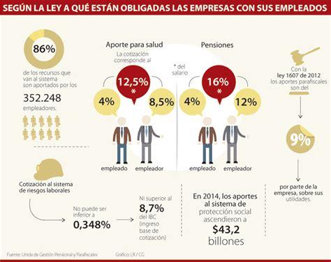 porcentaje de aportes a la seguridad social en colombia ao 2016 prestaciones de ley en 2016 ley 16744 ppt calculo de