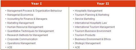 Mba In Tourism Management In Delhi by Mba In Tourism Management India Delhi Pune Agra Chandigarh