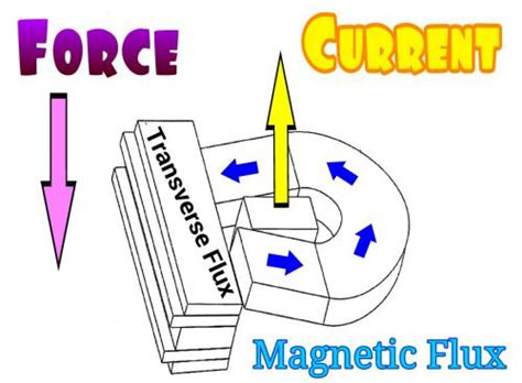 transverse flux inductor transverse flux linear induction motor 28 images applied sciences free text torque