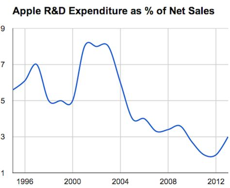 a look at apple's r&d expenditures from 1995 2013