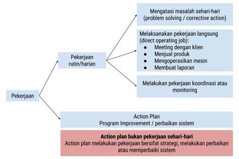 cara membuat laporan business plan contoh laporan bisnis pemasaran contoh surat permintaan