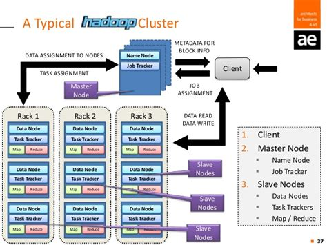 ae foyer r and hadoop the marriage for your