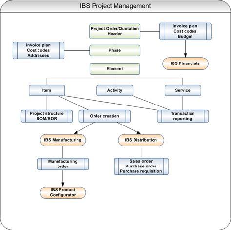project management flowchart project management flowchart create a flowchart