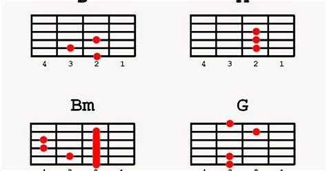 guitar tutorial ikaw at ako guitar guitar chords ikaw guitar chords ikaw guitar