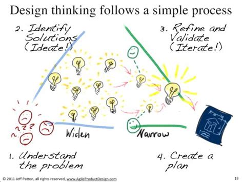design thinking ux 22 best images about agile scrum and software development