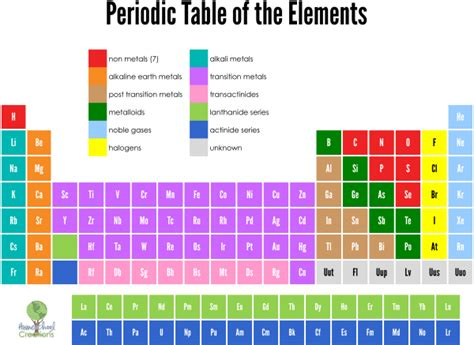 printable periodic table element cards periodic table of elements cards free printable