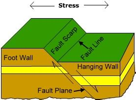faulting – golearngeography
