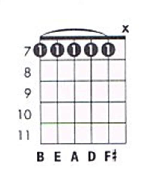 Bbm11 Guitar Chord / dyrevelferd.info