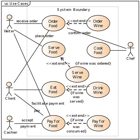 design bid build adalah use case diagram wikipedia
