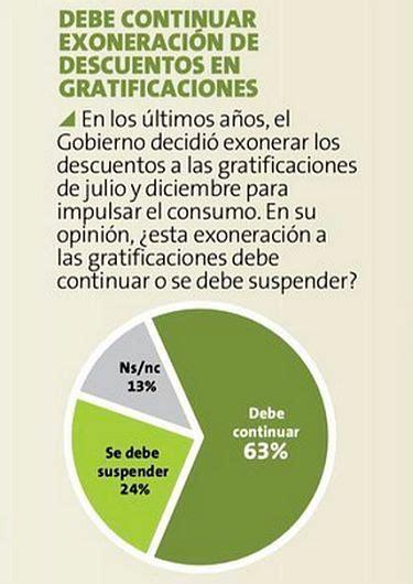 el gobierno le dar el mes prximo otro aumento de 15 a pulso per 250 un 55 cree que la econom 237 a peruana no se est 225