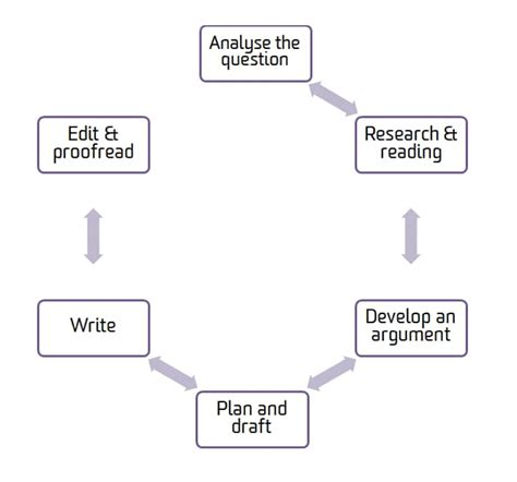 Deakin Mba Course Structure by College Essays College Application Essays Academic