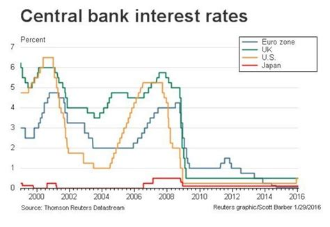 Japan S Negative Rates Implications On Federal Reserve